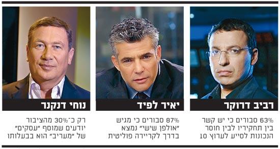 סקר עיתונאות / צלם: רוני זרנגר, אלדד רפאלי, יחצ- יוני המנחם
